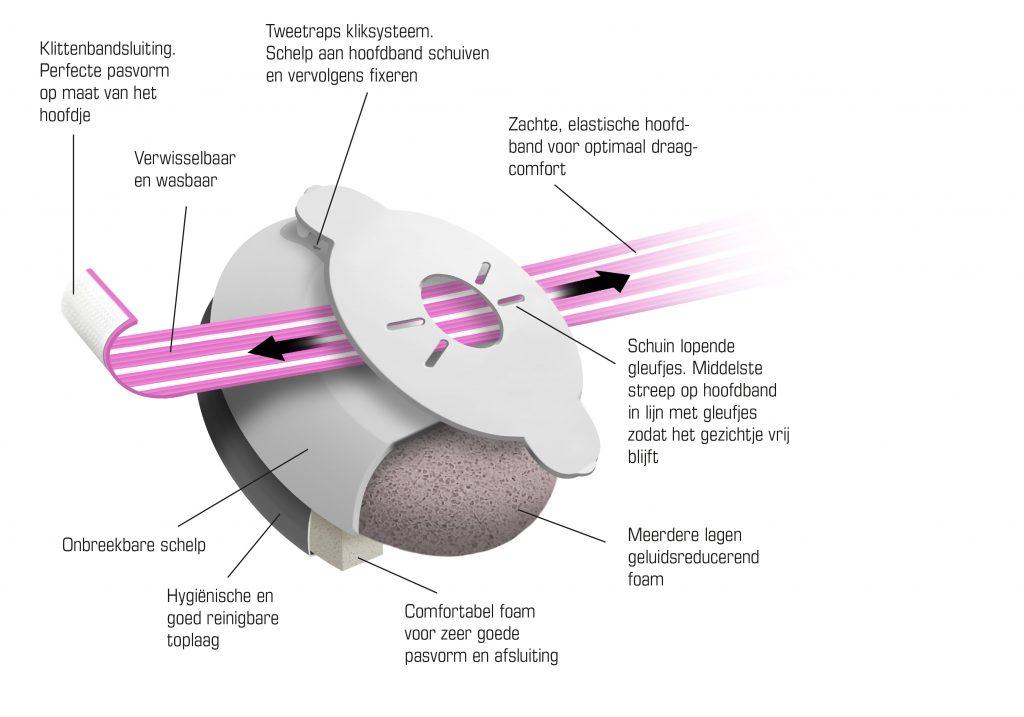 gehoorbescherming voor de allerkleinsten